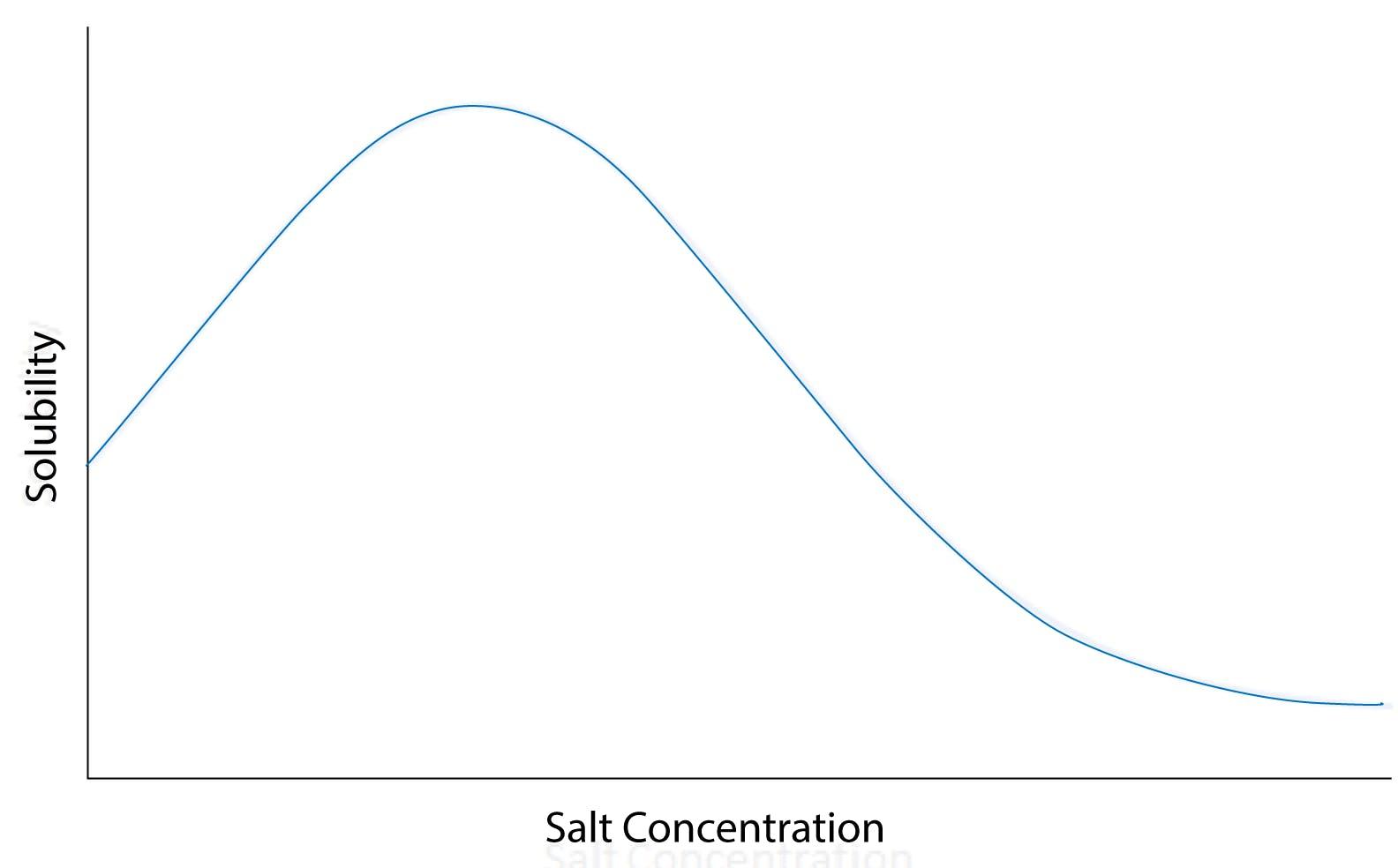 solubility versus salt concentration curve